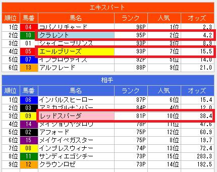 2014年京王杯スプリングカップ